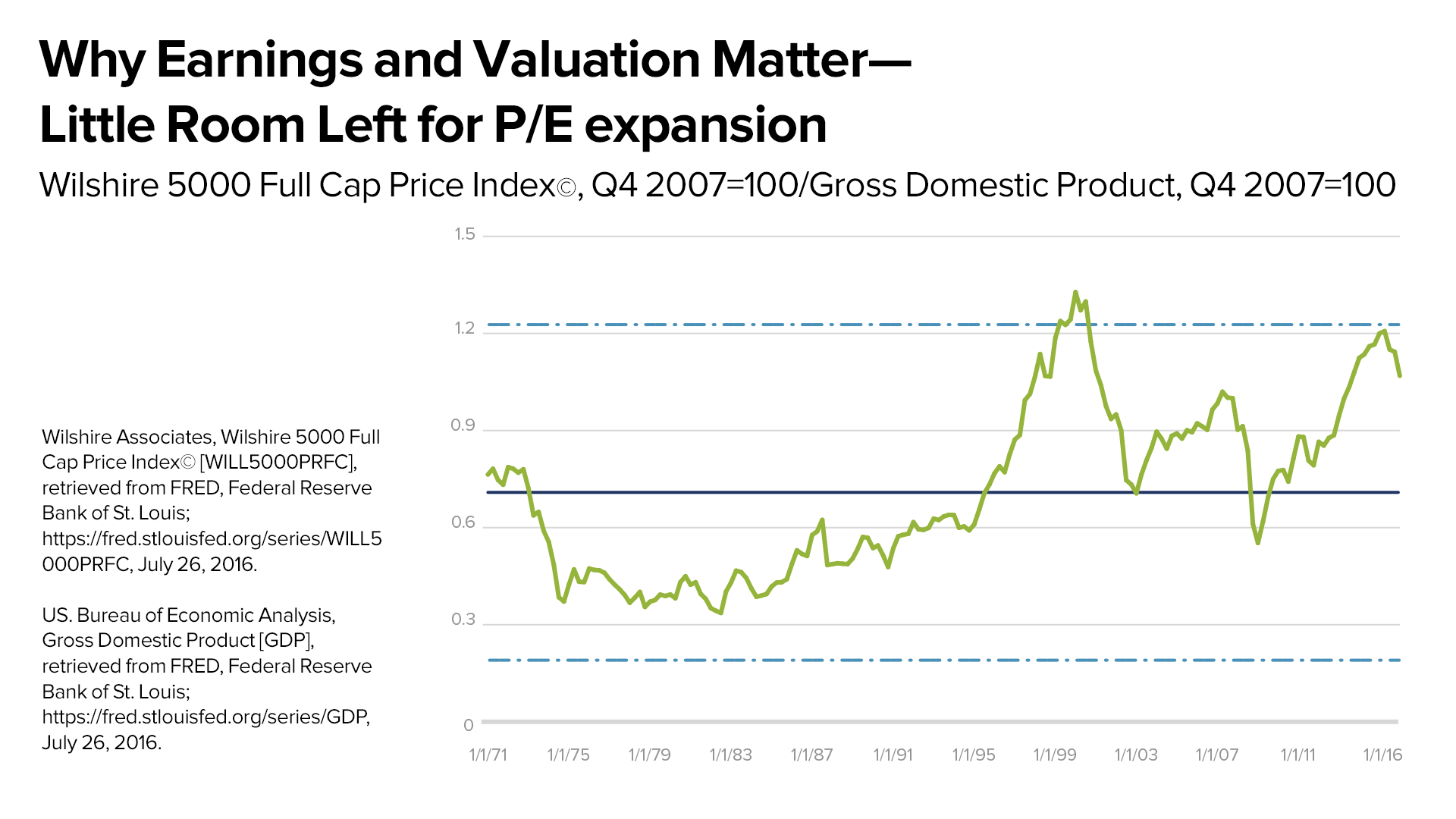 Why Earnings and Valuations Matter - Little Room Left for P/E expansion