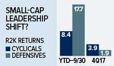 Small-Cap Leadership