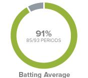 batting average 10-Year Treasury Yield